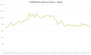 Gold price 2010 to 2015