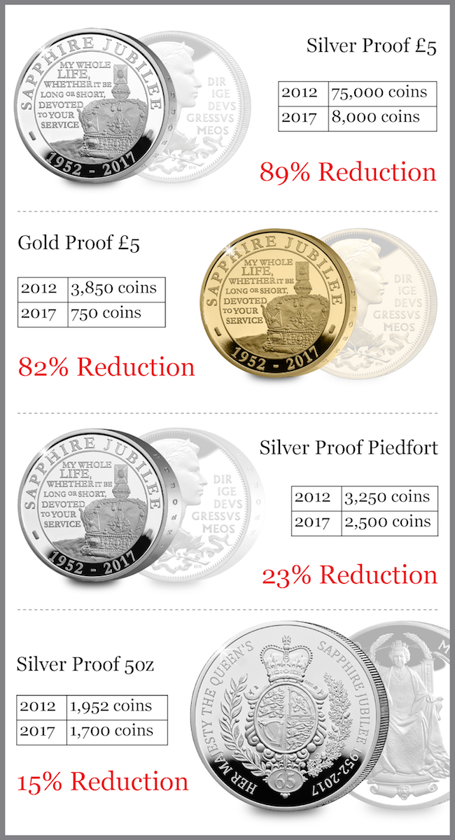 cpm sapphire jubilee rm coins blog image 22 - Why the UK's Sapphire Jubilee issues sold out in record time